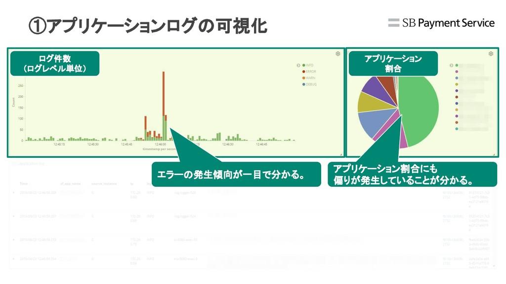 ログ件数 (ログレベル単位) アプリケーション 割合 エラーの発生傾向が一目で分かる。 アプリ...