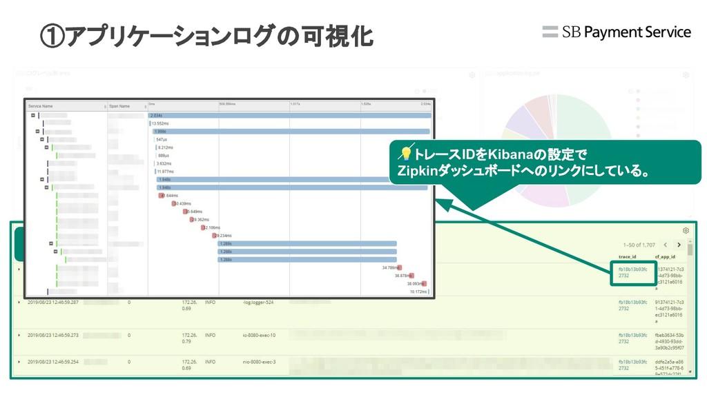 アプリケーション ログ一覧 トレースIDをKibanaの設定で Zipkinダッシュボードへの...