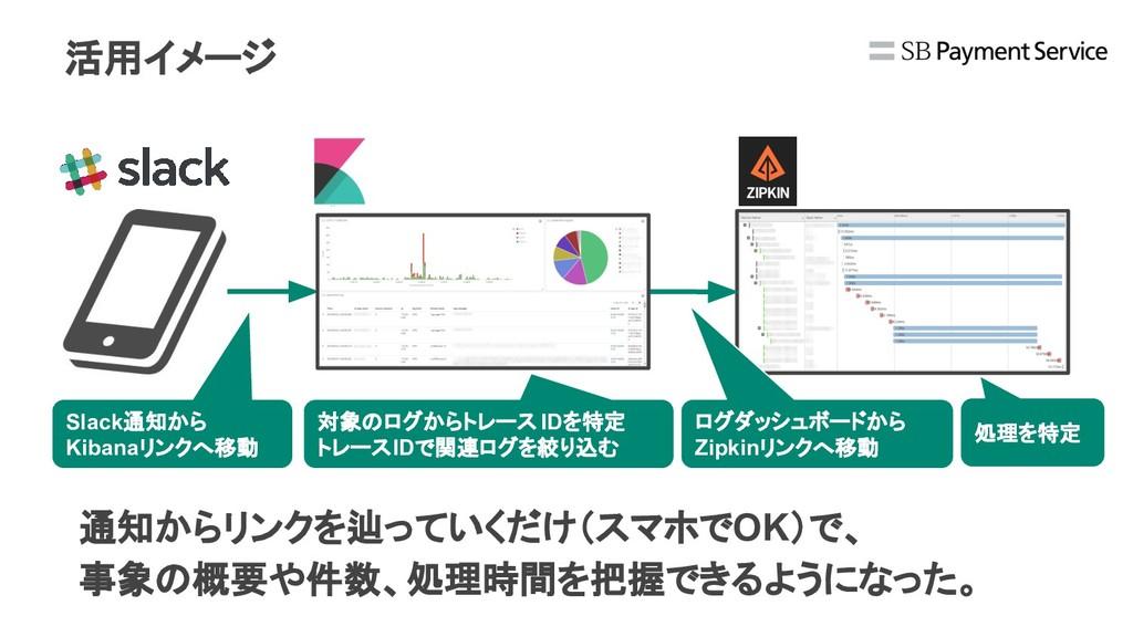 活用イメージ Slack通知から Kibanaリンクへ移動 対象のログからトレース IDを特定...