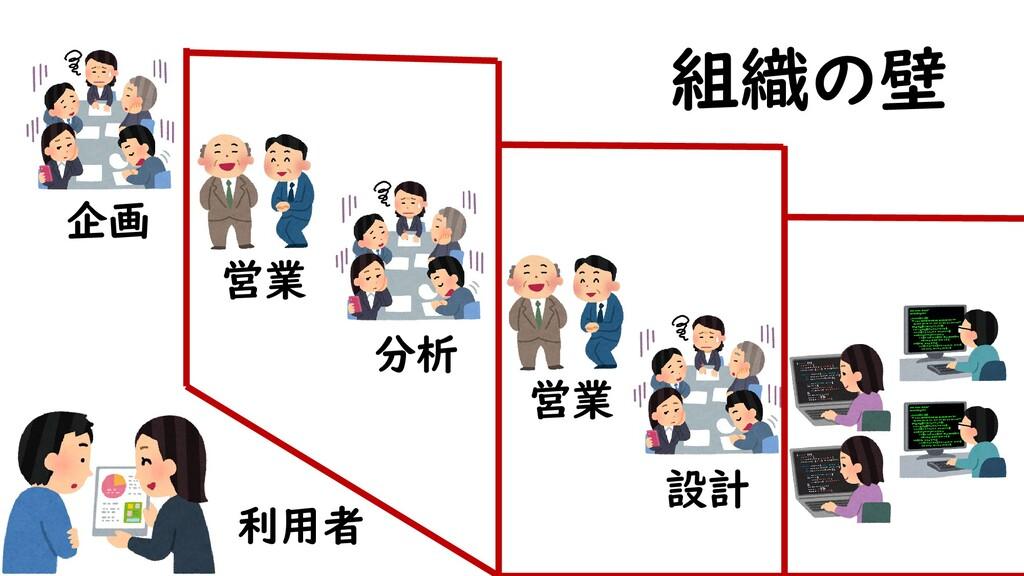 企画 分析 設計 営業 営業 利用者 組織の壁