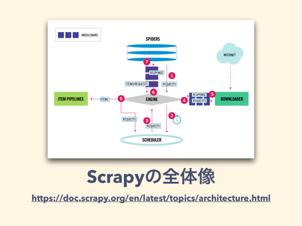 Scrapyͷશମ૾ https://doc.scrapy.org/en/latest/top...