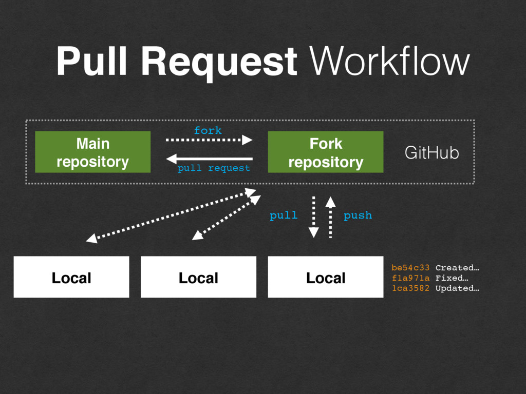 Pull Request Workflow be54c33 Created… f1a971a F...
