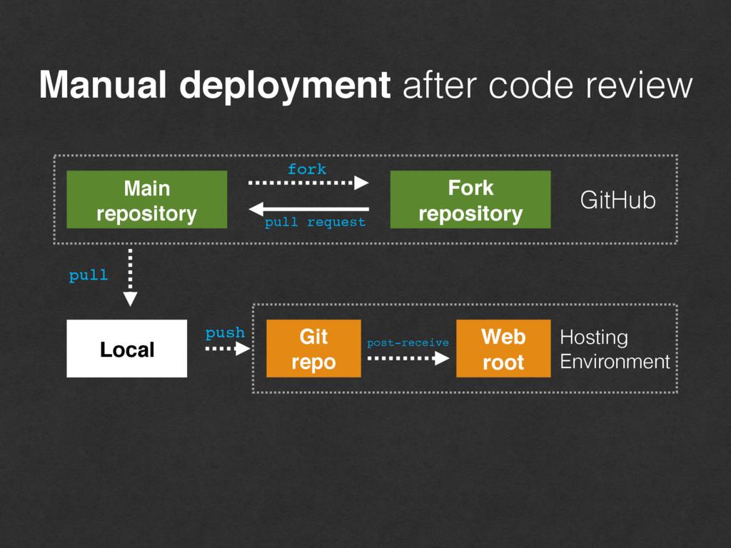 Manual deployment after code review fork Fork r...