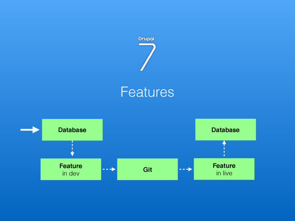 Features Database Feature in dev Git Feature ...