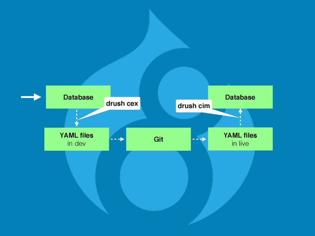 Database YAML files in dev Git YAML files in li...
