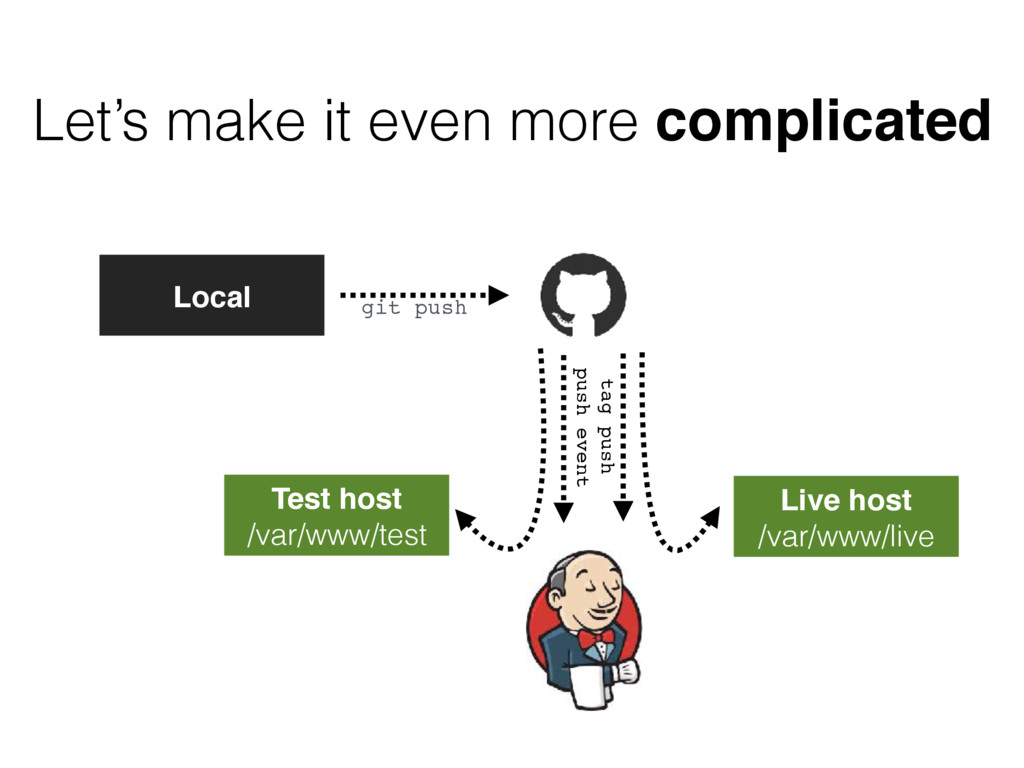 Let's make it even more complicated git push Lo...