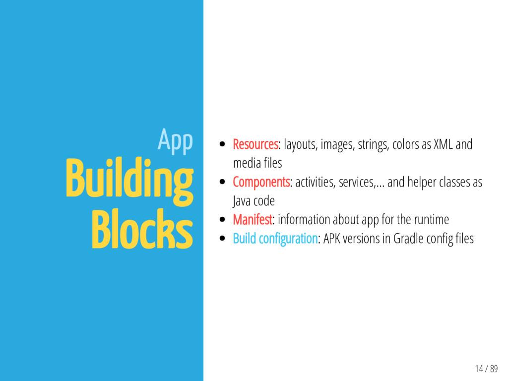 14 / 89 App Building Blocks Resources: layouts,...