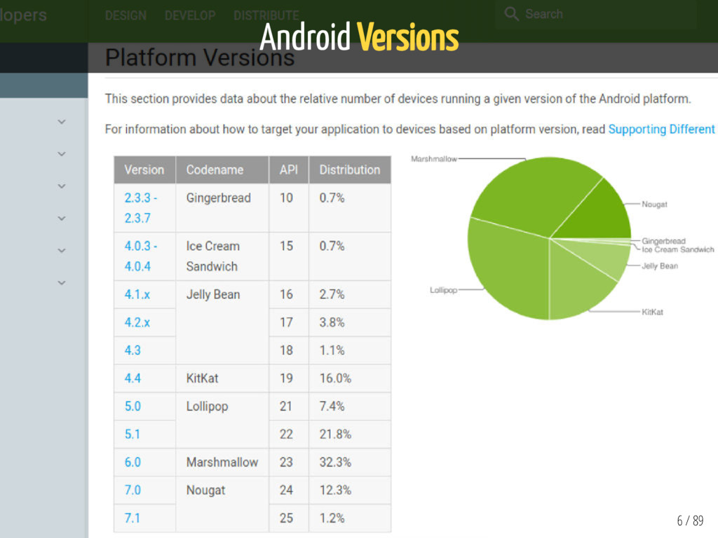 Android Versions 6 / 89