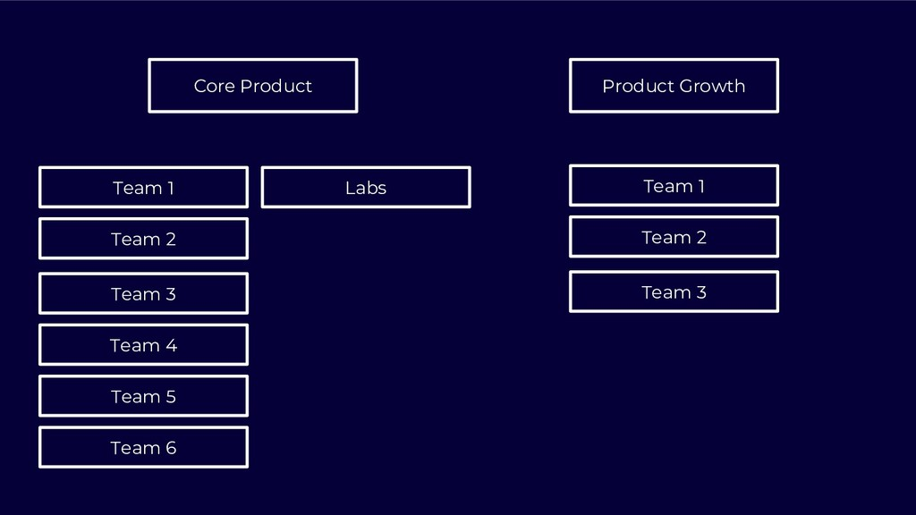 Team 1 Core Product Product Growth Team 2 Team ...