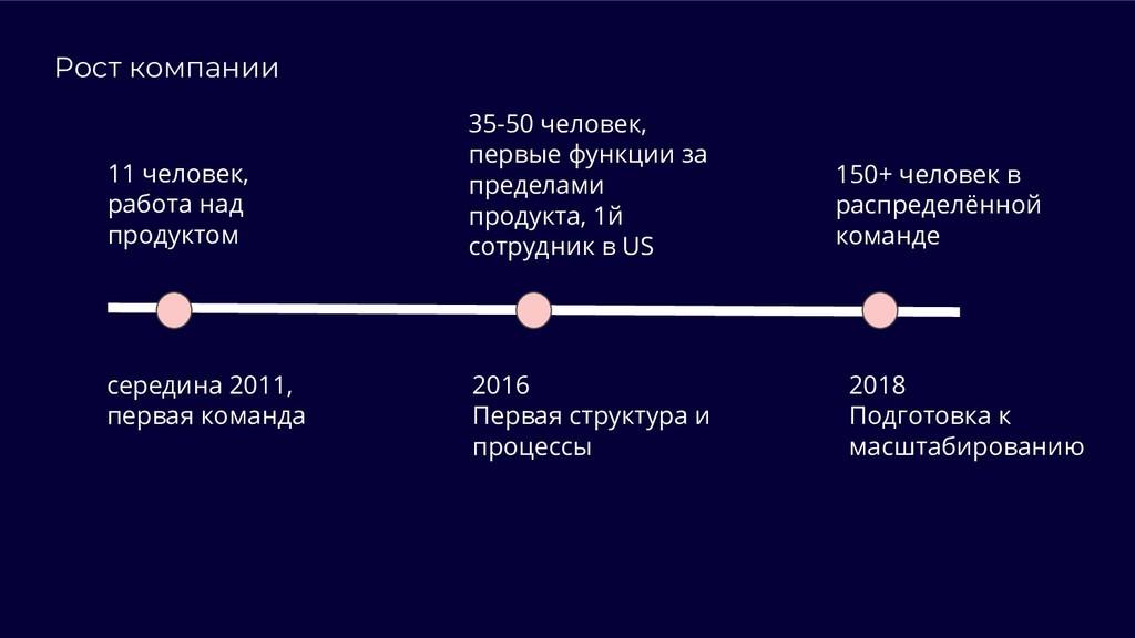 Рост компании середина 2011, первая команда 201...