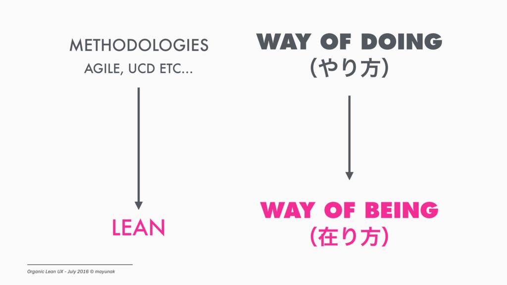METHODOLOGIES LEAN WAY OF DOING ʢΓํʣ WAY OF BE...
