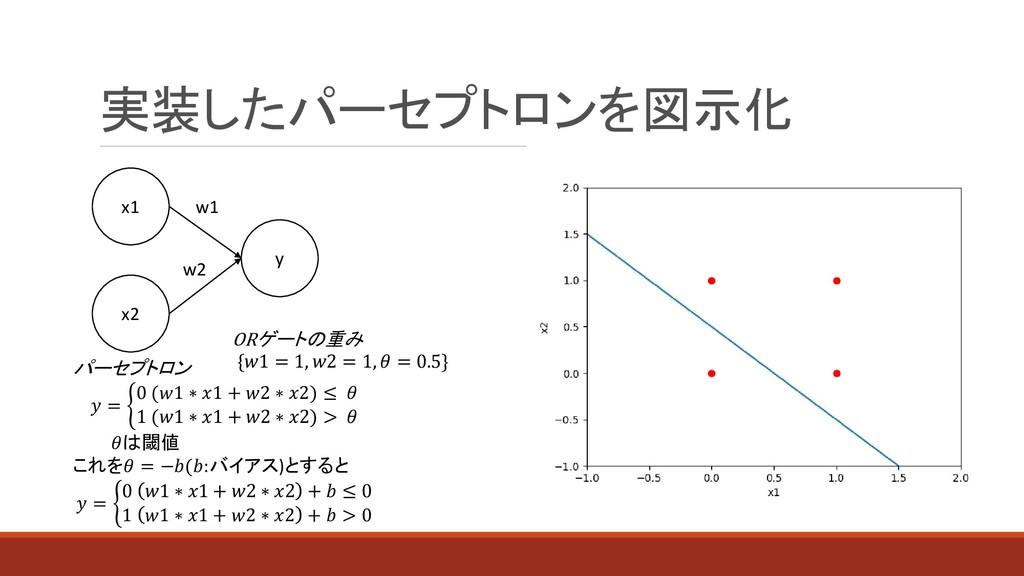 実装したパーセプトロンを図示化 パーセプトロン  = ቊ 0 (1 ∗ 1 + 2 ∗ 2) ...