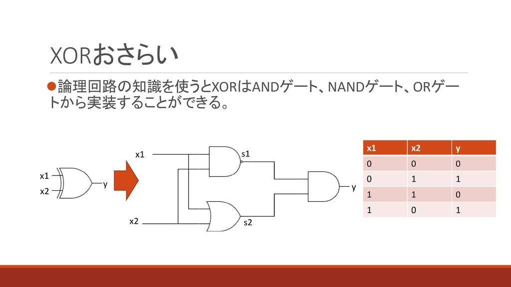 XORおさらい ⚫論理回路の知識を使うとXORはANDゲート、NANDゲート、ORゲー トから...