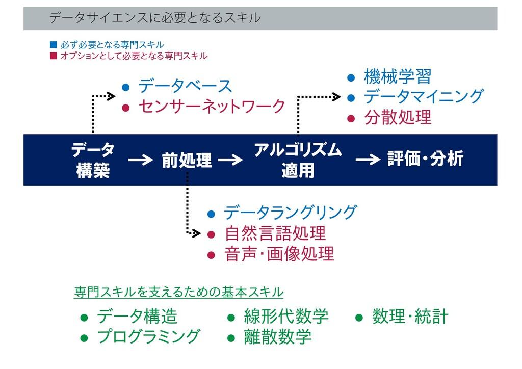 ● データベース ● センサーネットワーク データ 構築 前処理 アルゴリズム 適用 評価・分...