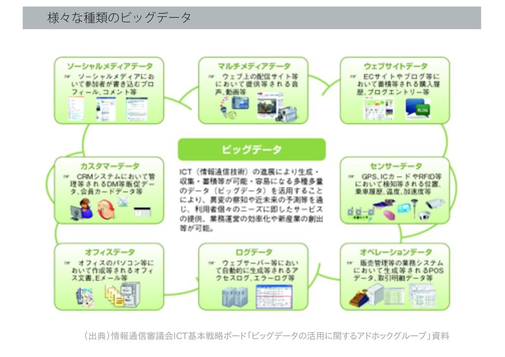 (出典)情報通信審議会ICT基本戦略ボード「ビッグデータの活用に関するアドホックグループ」資料...