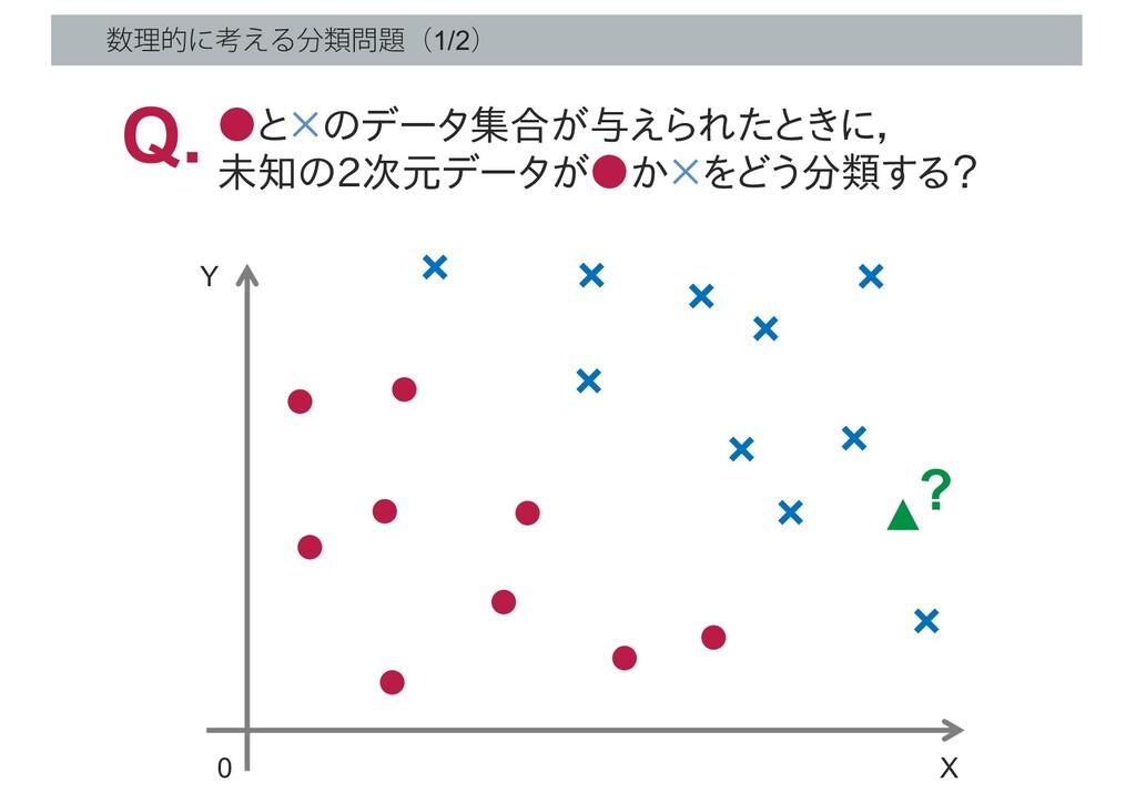 ཧతʹߟ͑Δྨʢ1/2ʣ X 0 Y ? ▲ ●と×のデータ集合が与えられたときに, ...