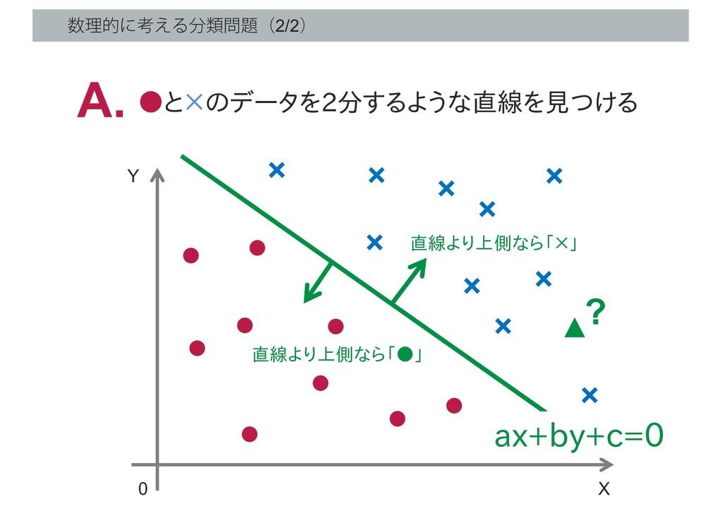 ཧతʹߟ͑Δྨʢ2/2ʣ X 0 Y ? ▲ ●と×のデータを2分するような直線を見つ...