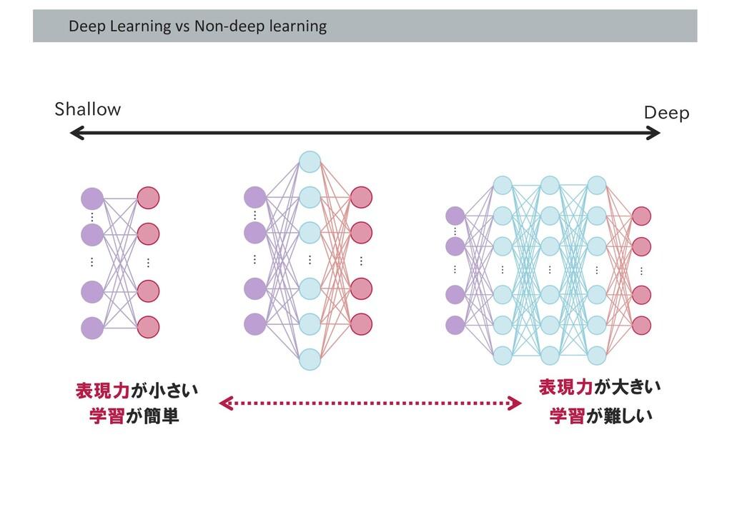 Deep Learning vs Non-deep learning Shallow Deep...