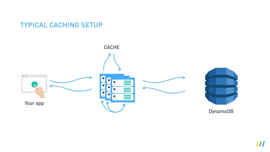 TYPICAL CACHING SETUP CACHE Your app DynamoDB
