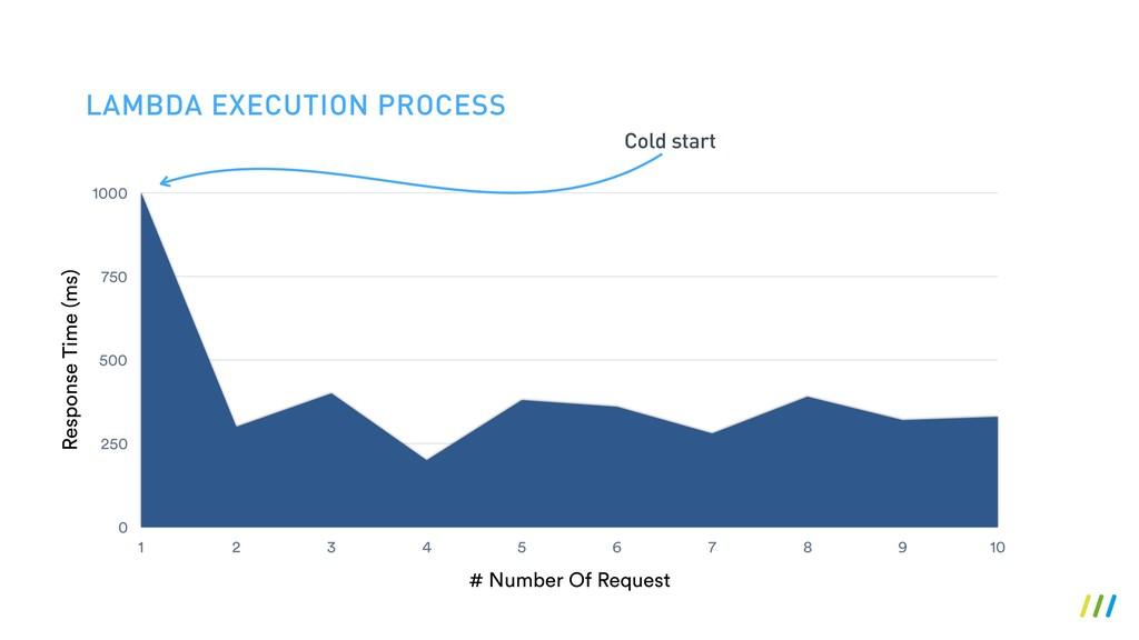 LAMBDA EXECUTION PROCESS Response Time (ms) 0 2...