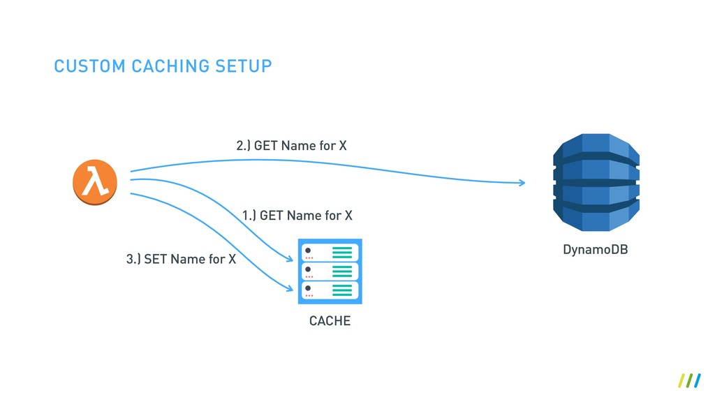 CUSTOM CACHING SETUP 1.) GET Name for X CACHE 2...