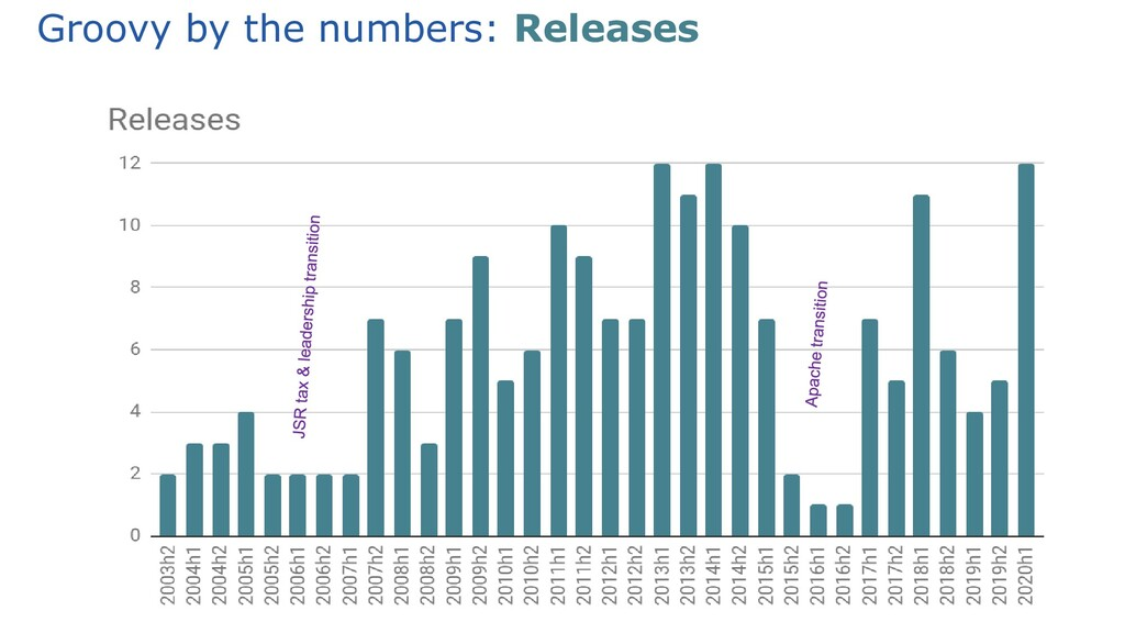 Groovy by the numbers: Releases