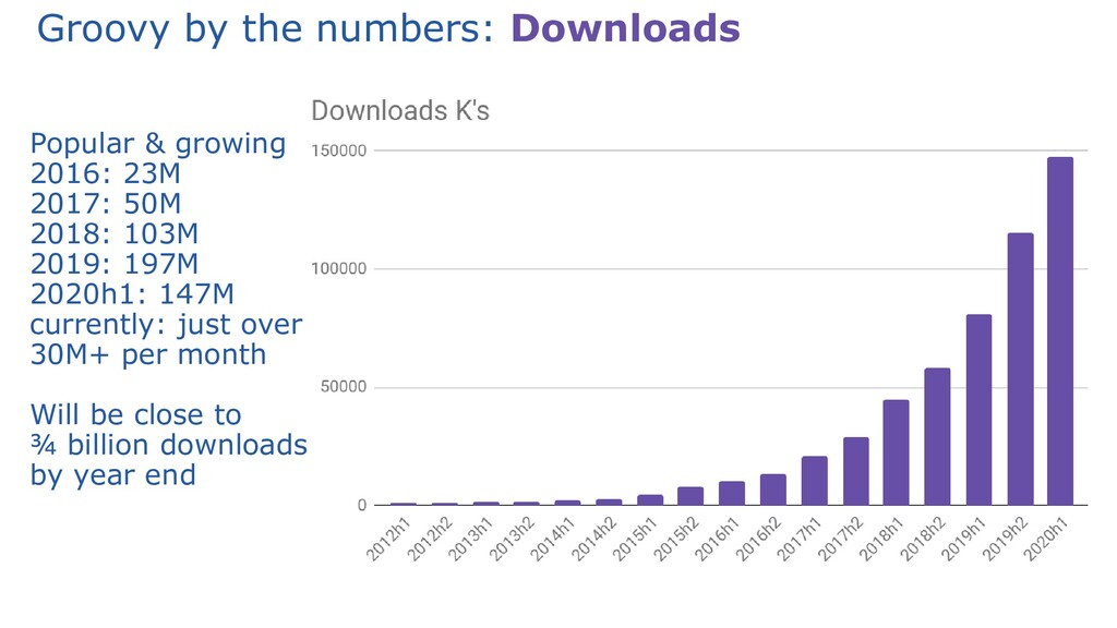 Groovy by the numbers: Downloads Popular & grow...