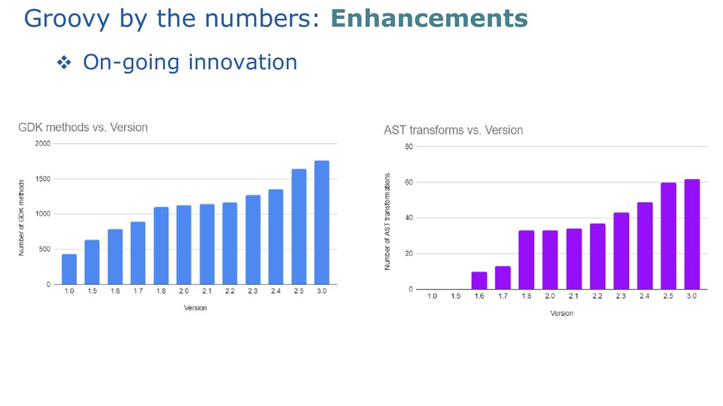 Groovy by the numbers: Enhancements ❖ On-going ...
