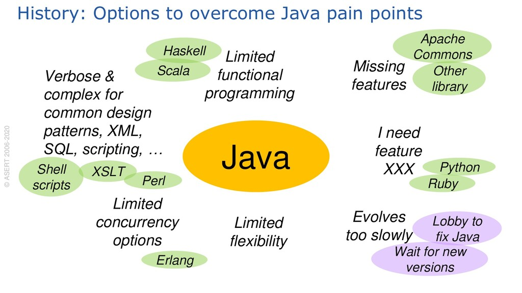 History: Options to overcome Java pain points ©...