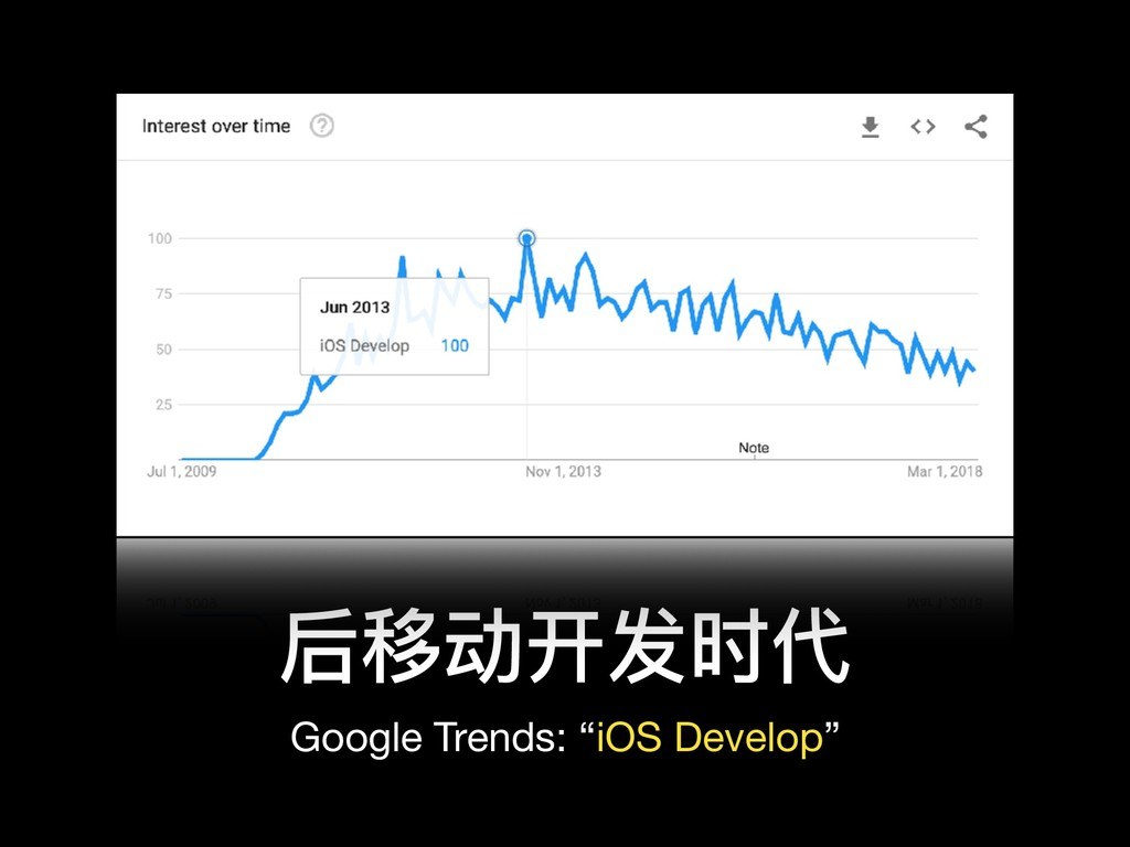"后移动开发时代 Google Trends: ""iOS Develop"""