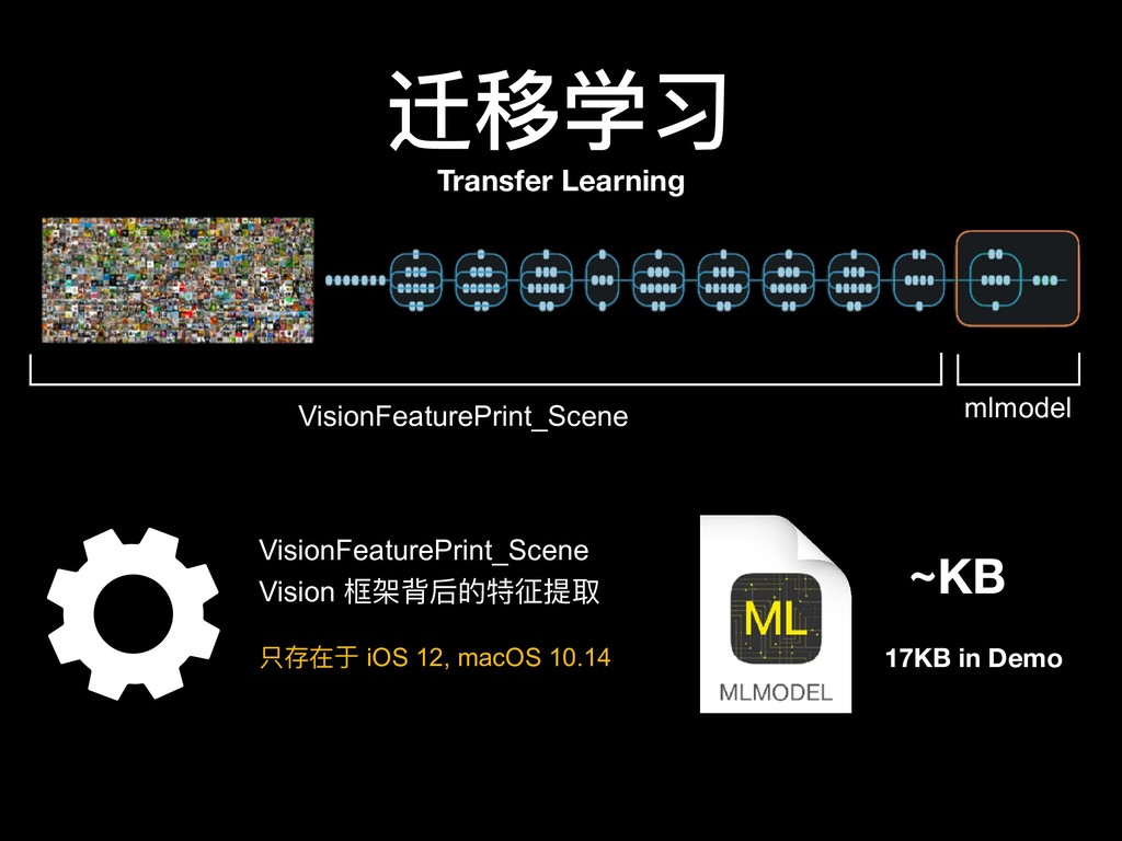 ~KB 迁移学习 VisionFeaturePrint_Scene mlmodel Visio...