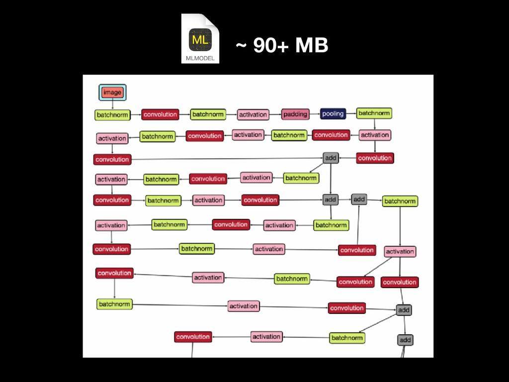 ~ 90+ MB