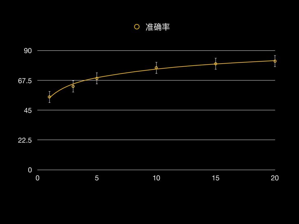 0 22.5 45 67.5 90 0 5 10 15 20 准确率