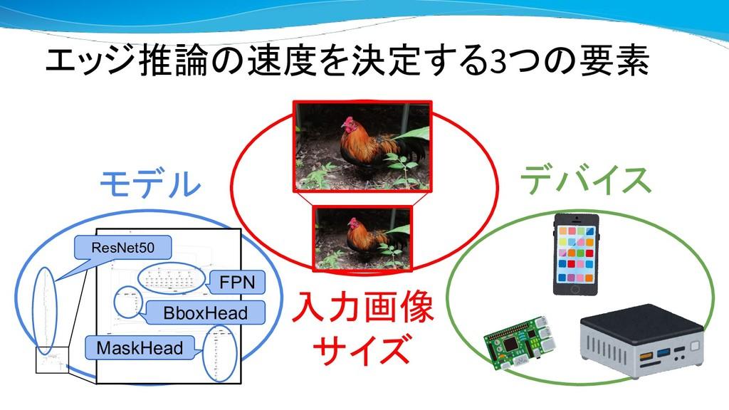 エッジ推論の速度を決定する3つの要素 入力画像 サイズ デバイス モデル FPN BboxHe...