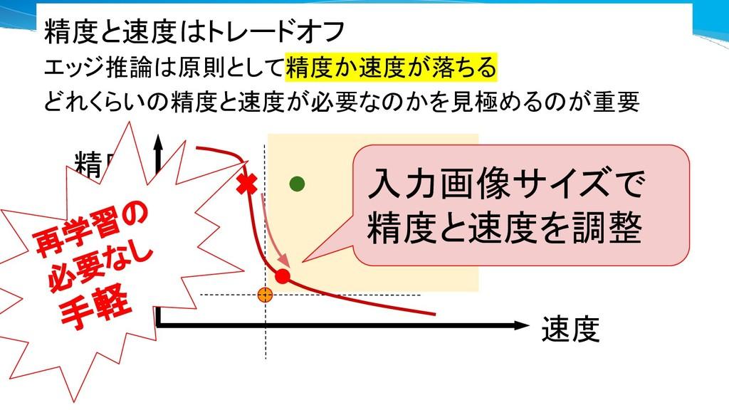 精度 速度 入力画像サイズで 精度と速度を調整 精度と速度はトレードオフ エッジ推論は原則とし...