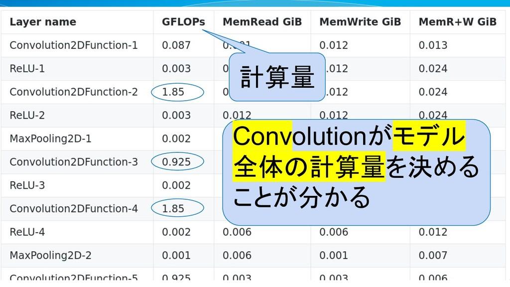 計算量 Convolutionがモデル 全体の計算量を決める ことが分かる