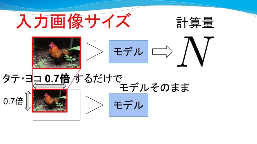 モデル INPUT モデル INPUT INPUT 計算量 0.7倍 モデルそのまま タテ・ヨ...