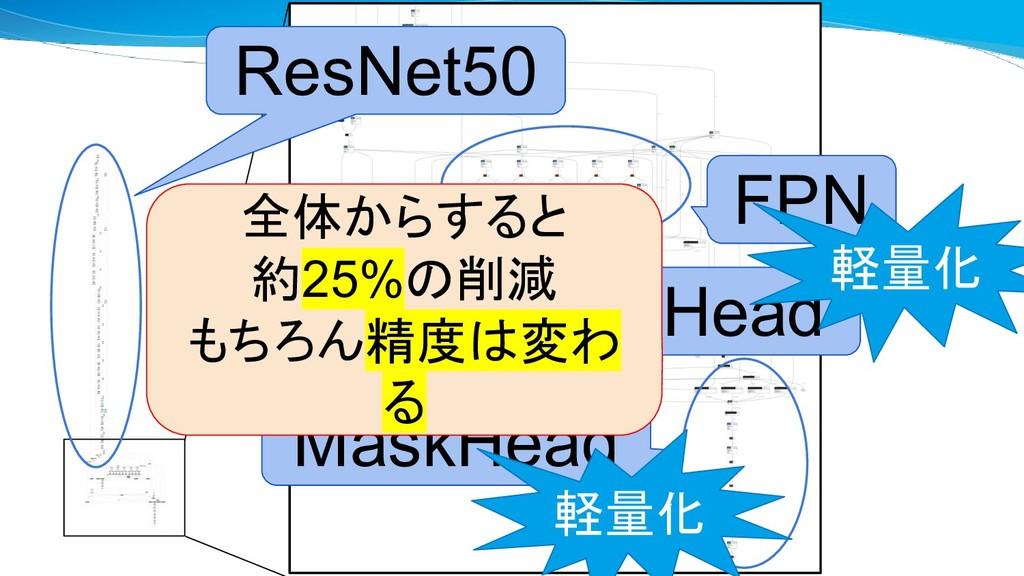 拡大 FPN BboxHead MaskHead ResNet50 軽量化 全体からすると 約...