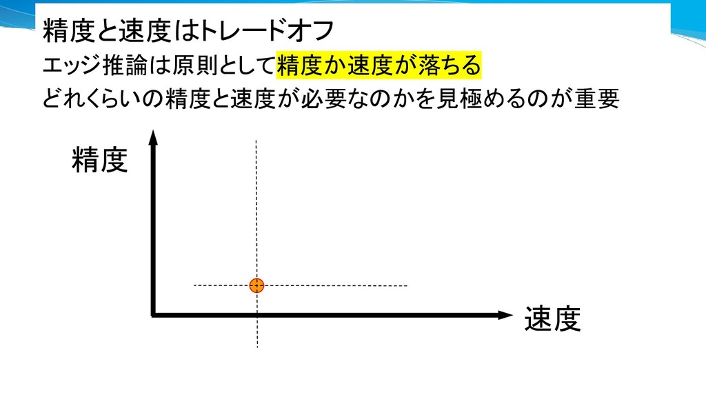 精度 速度 精度と速度はトレードオフ エッジ推論は原則として精度か速度が落ちる どれくらいの精...