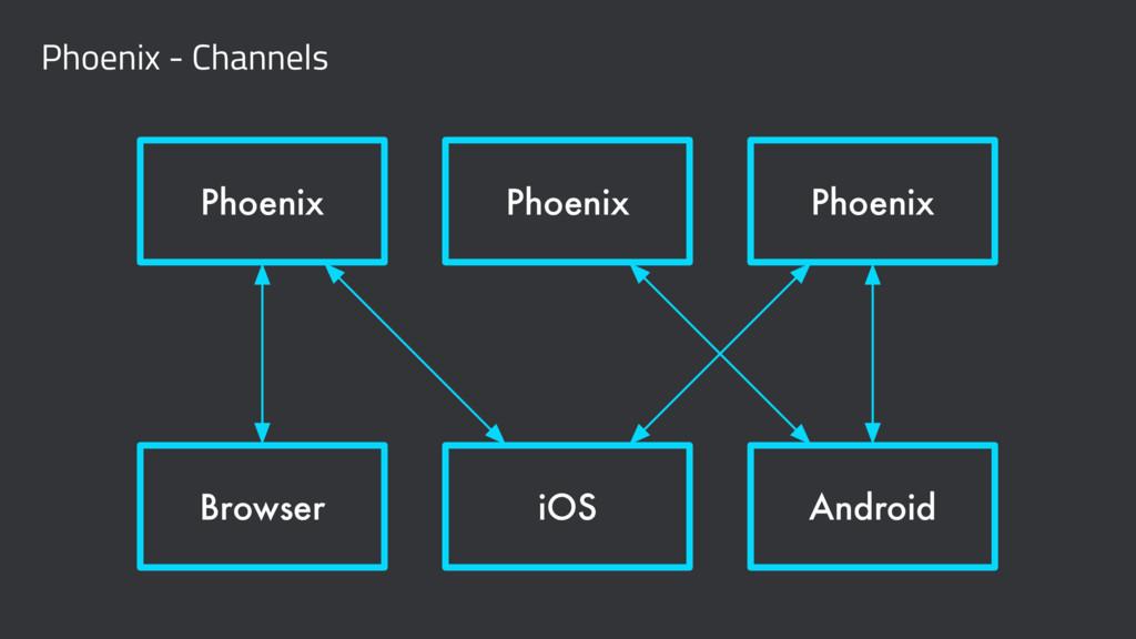 Phoenix - Channels Phoenix Phoenix Phoenix Brow...