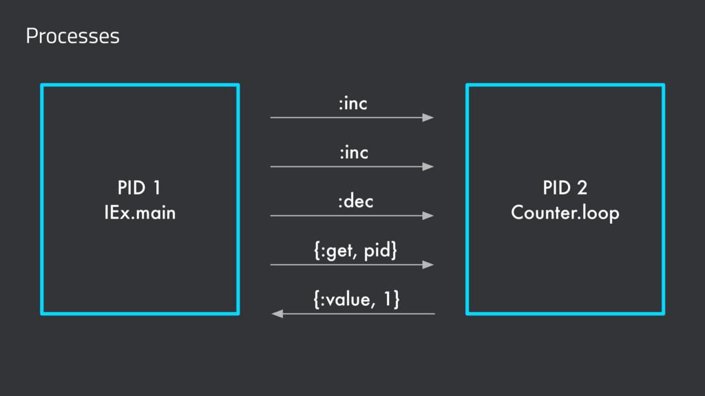Processes PID 1 IEx.main PID 2 Counter.loop :in...