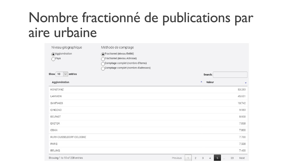 Nombre fractionné de publications par aire urba...
