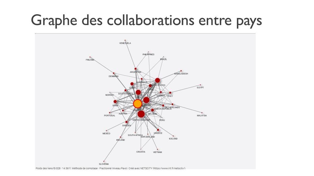 Graphe des collaborations entre pays