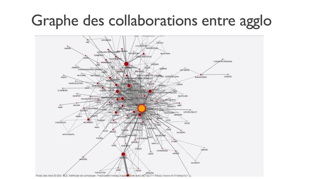 Graphe des collaborations entre agglo