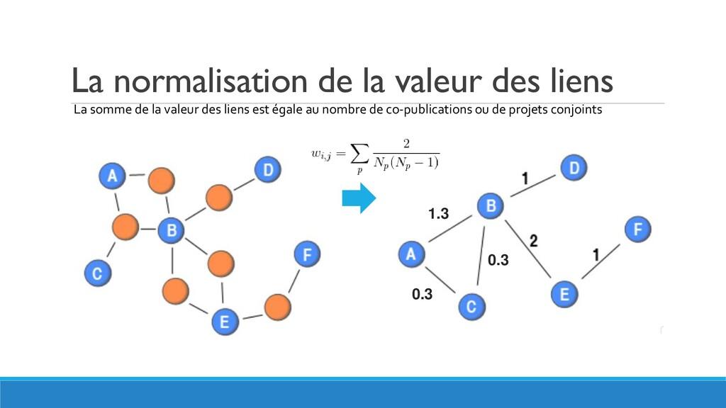 La normalisation de la valeur des liens La somm...
