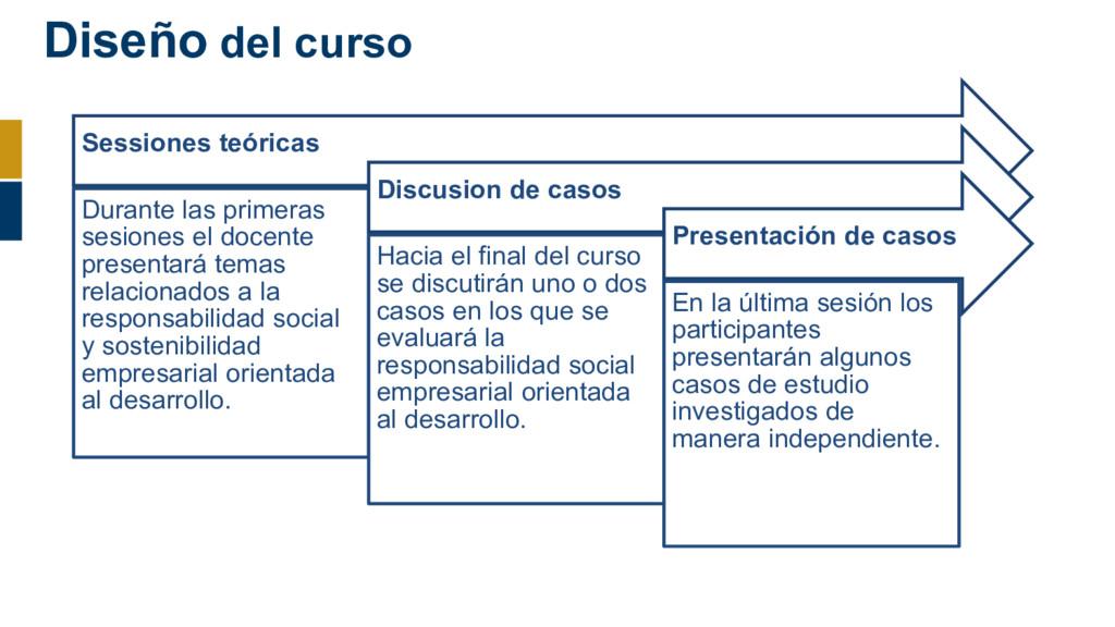 Diseño del curso Sessiones teóricas Durante las...