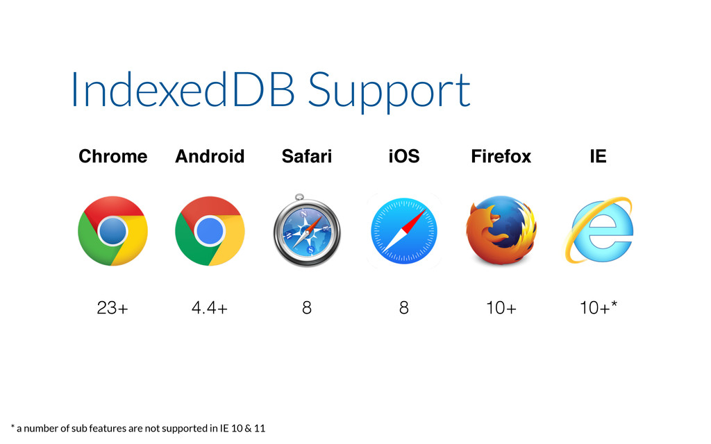 Chrome Android Safari iOS Firefox IE 23+ 4.4+ 8...
