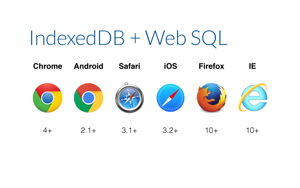 Chrome Android Safari iOS Firefox IE 4+ 2.1+ 3....