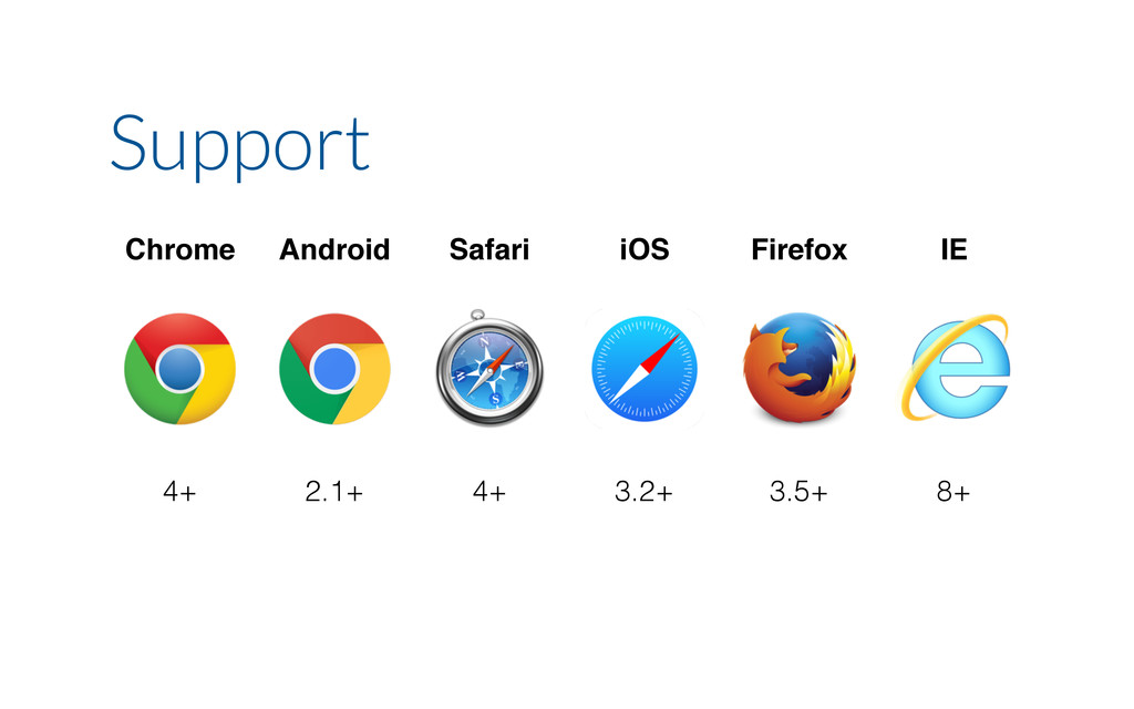 Chrome Android Safari iOS Firefox IE 4+ 2.1+ 4+...