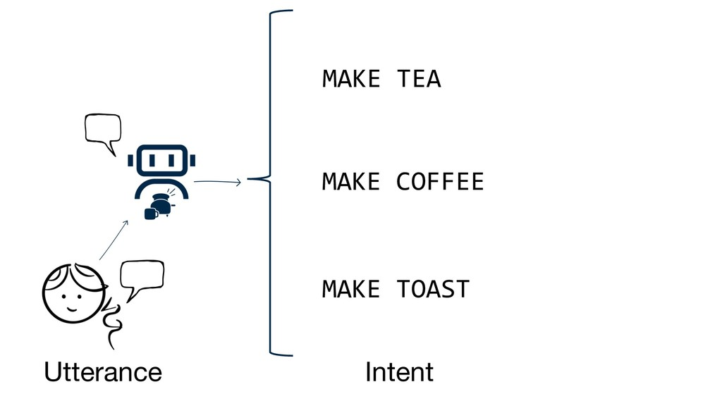 MAKE TEA Intent Utterance MAKE COFFEE MAKE TOAST